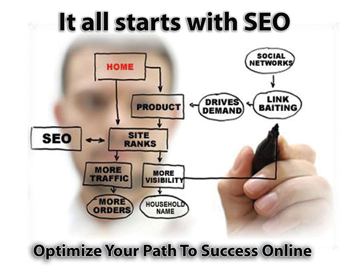 Search engine optimisation company in Glasgow
